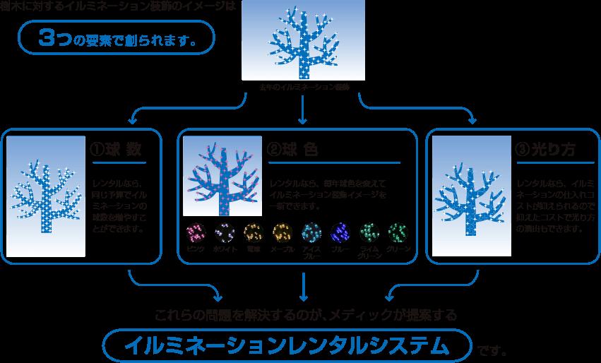 樹木に対するイルミネーション装飾のイメージは 3つの要素で創られます。去年のイルミネーション装飾①球数 レンタルなら、同じ予算でイルミネーションの球数を増やすことができます。②球色 レンタルなら、毎年球色を変えてイルミネーション装飾イメージを一新できます。 ピンク ホワイト 電球 メープル アイスブルー ブルー ライムグリーン グリーン③光り方 レンタルなら、イルミネーションの仕入れコストが抑えられるので抑えたコストで光り方の演出もできます。これらの問題を解決するのが、メディックが提案する イルミネーションレンタルシステムです。
